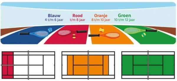 Tenniskids Rood Oranje Groen - Tennis Academie Friesland